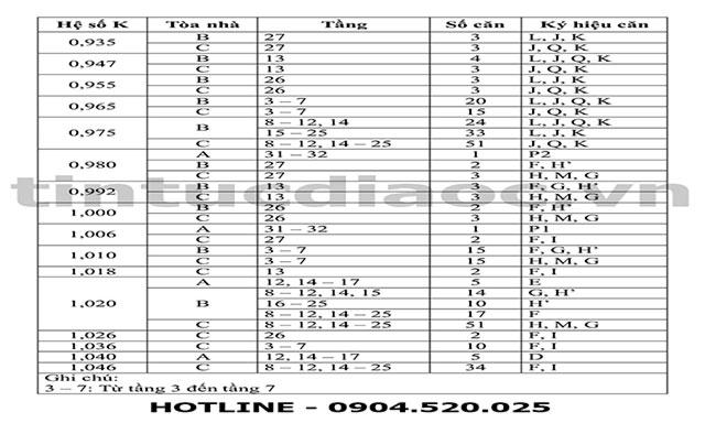 Bảng hệ số K điều chinh giá bán căn hộ chung cư Viện kiểm sát